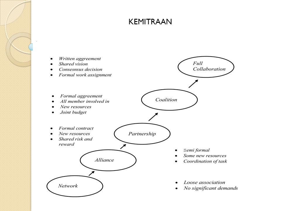 KEMITRAAN