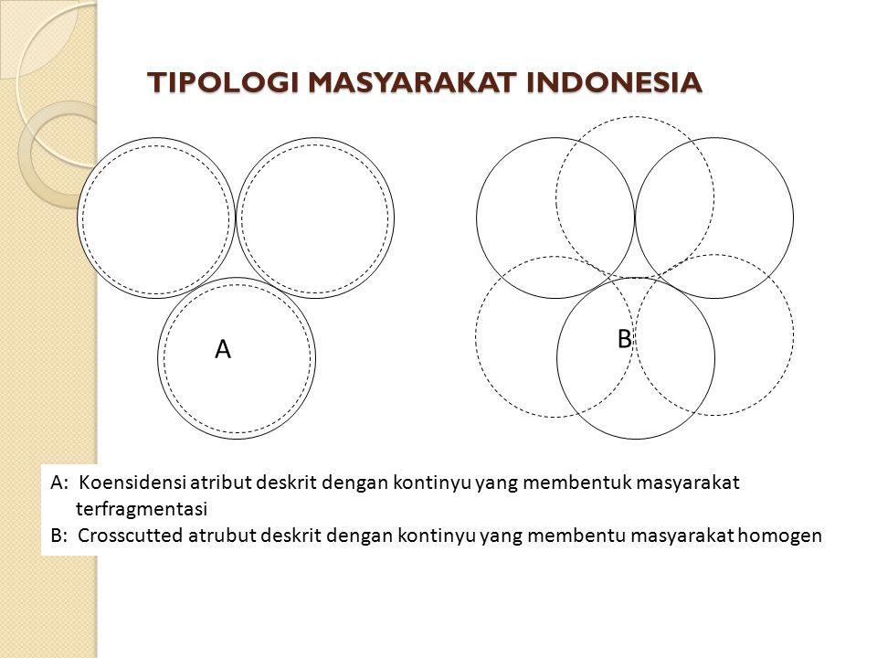 TIPOLOGI MASYARAKAT INDONESIA
