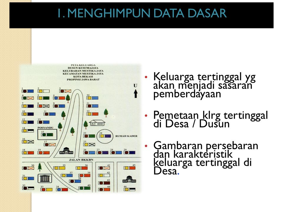 1. Menghimpun Data Dasar 1. MENGHIMPUN DATA DASAR