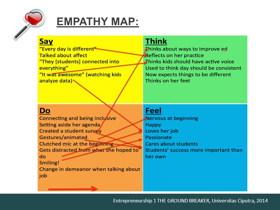 SAY THINK FEEL DO EMPATHY MAP: