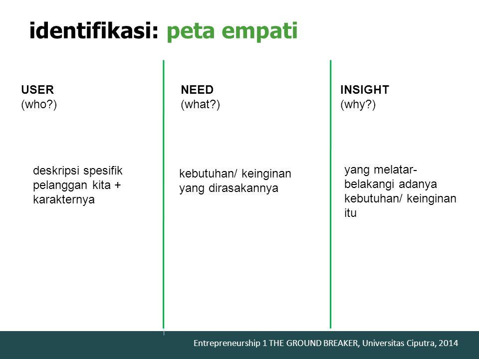 identifikasi: peta empati
