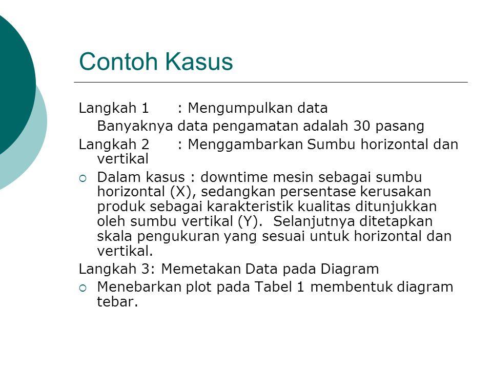 Contoh Kasus Langkah 1 : Mengumpulkan data
