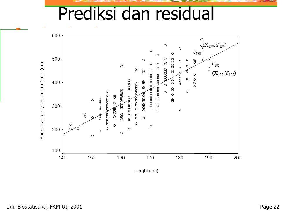 Jur. Biostatistika, FKM UI, 2001