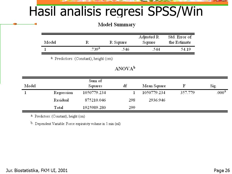 Hasil analisis regresi SPSS/Win