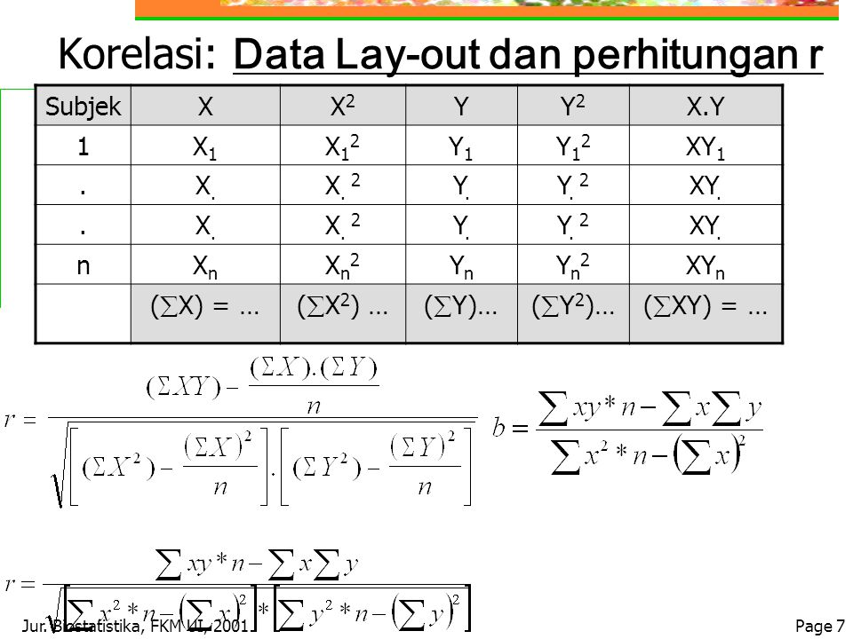 Korelasi: Data Lay-out dan perhitungan r