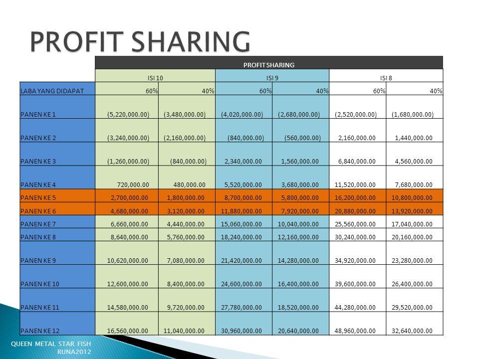 PROFIT SHARING PROFIT SHARING ISI 10 ISI 9 ISI 8 LABA YANG DIDAPAT 60%