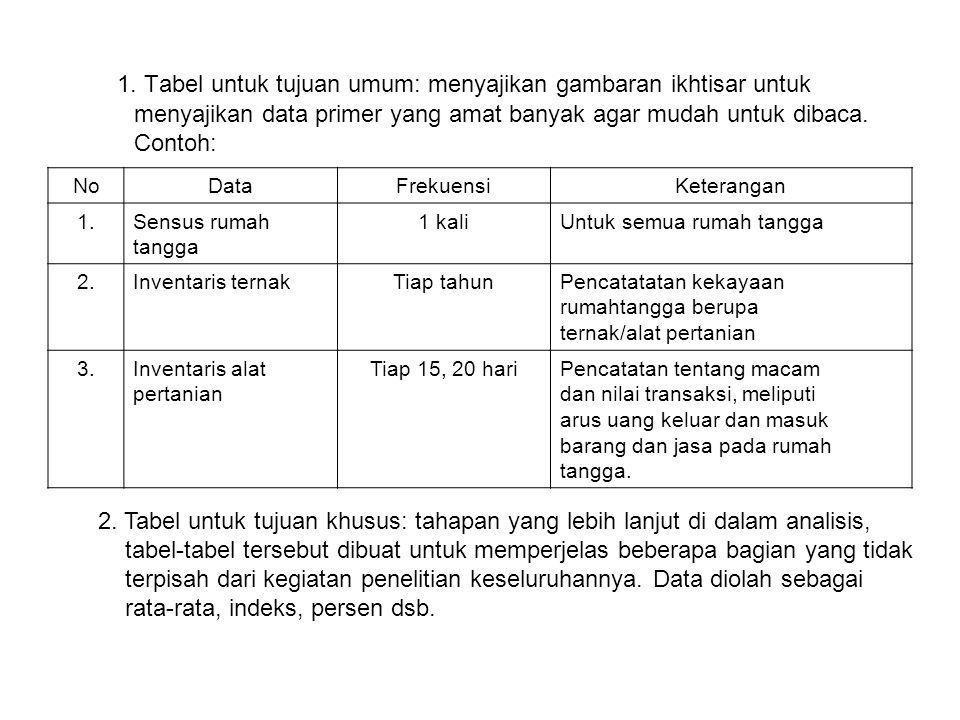 1. Tabel untuk tujuan umum: menyajikan gambaran ikhtisar untuk menyajikan data primer yang amat banyak agar mudah untuk dibaca. Contoh: