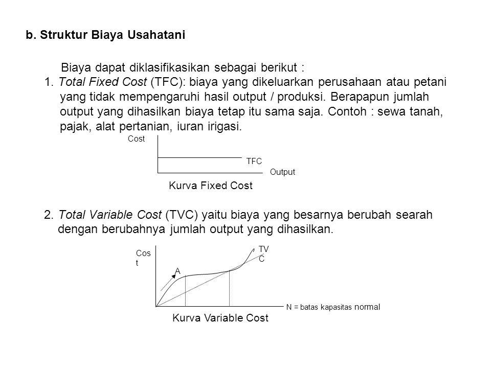 b. Struktur Biaya Usahatani
