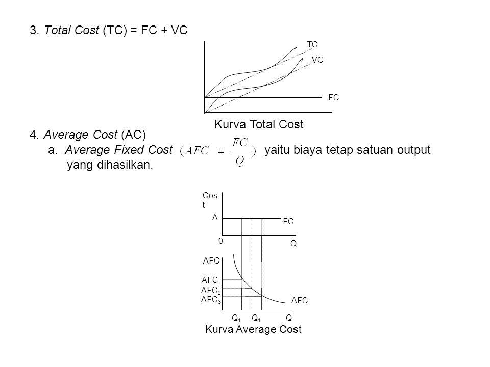 a. Average Fixed Cost yaitu biaya tetap satuan output yang dihasilkan.