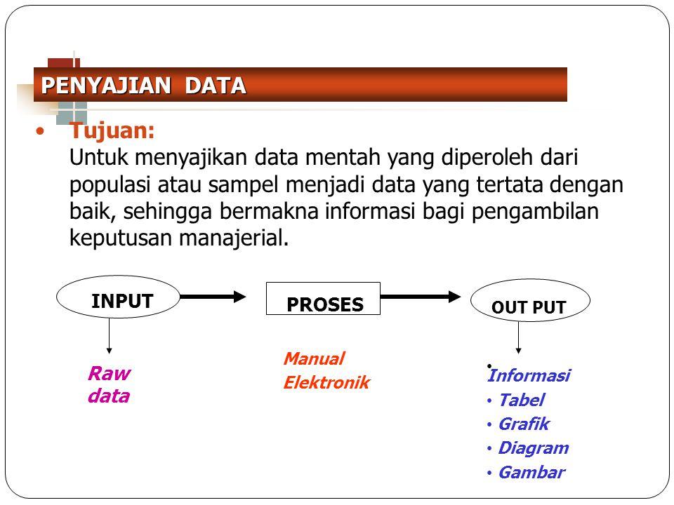 PENYAJIAN DATA Tujuan: