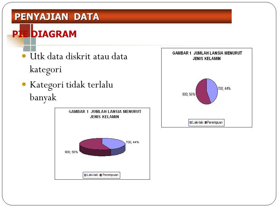 Utk data diskrit atau data kategori Kategori tidak terlalu banyak