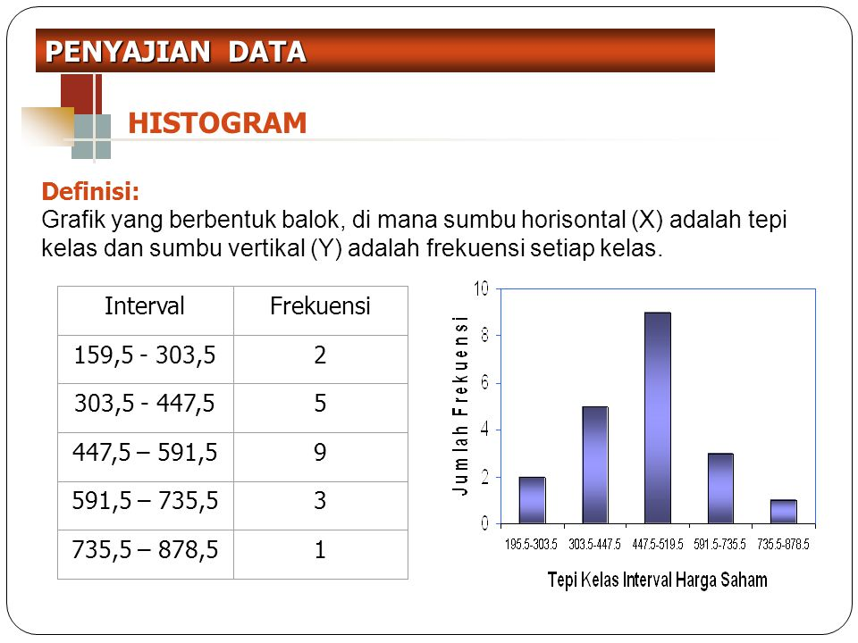 PENYAJIAN DATA HISTOGRAM Definisi: