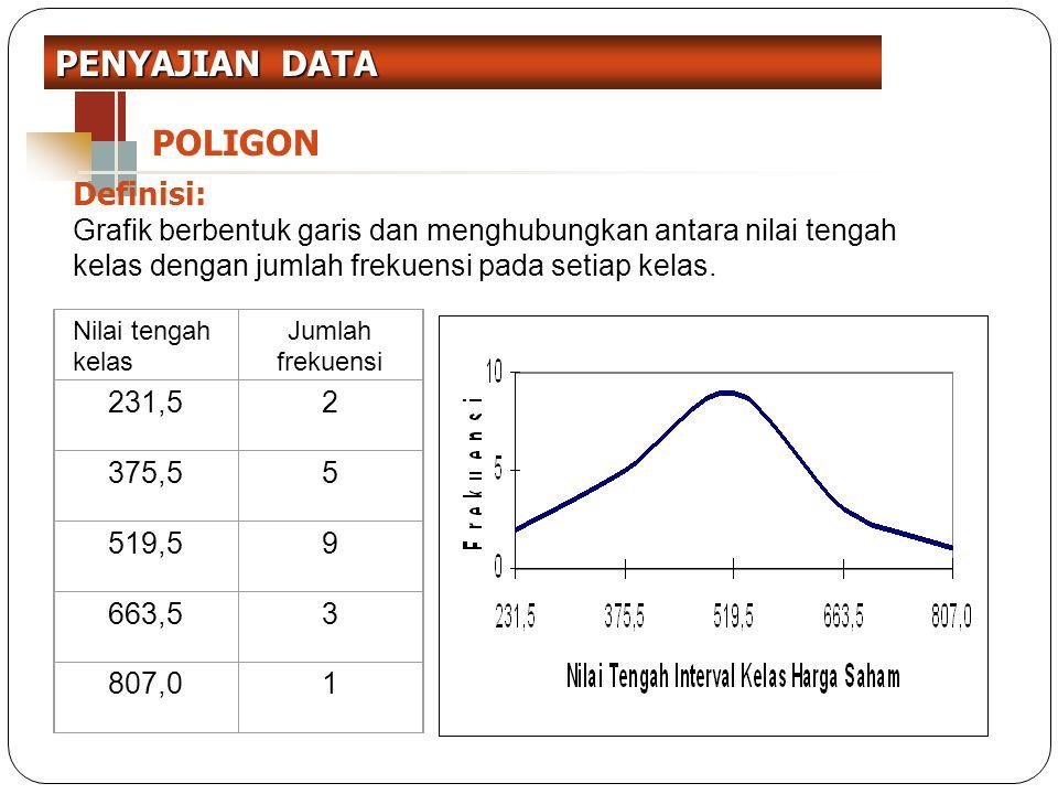 PENYAJIAN DATA POLIGON Definisi: