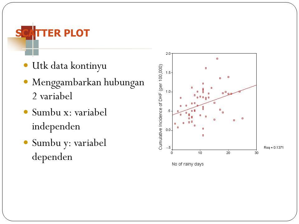 Menggambarkan hubungan 2 variabel Sumbu x: variabel independen