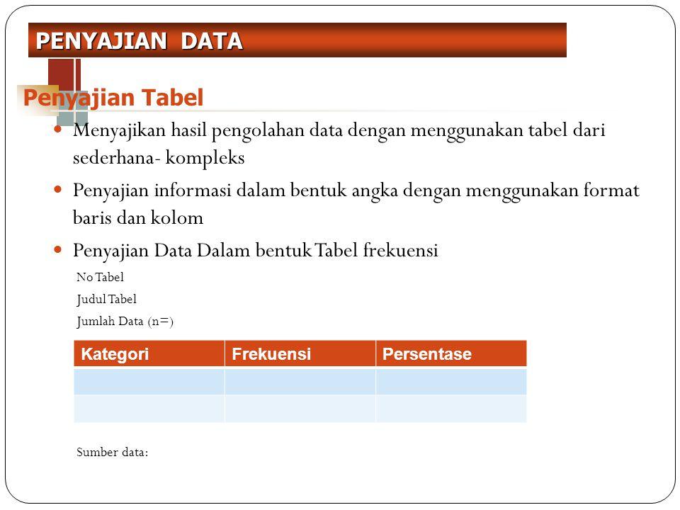Penyajian Data Dalam bentuk Tabel frekuensi