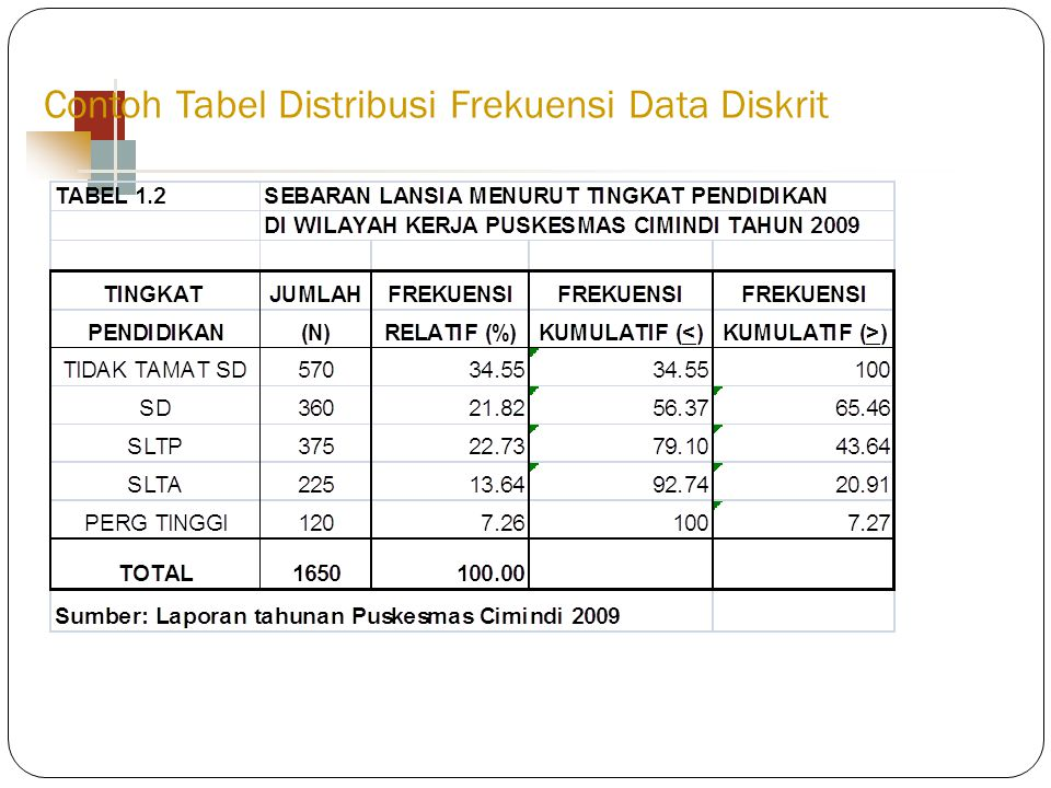 Contoh Tabel Distribusi Frekuensi Data Diskrit