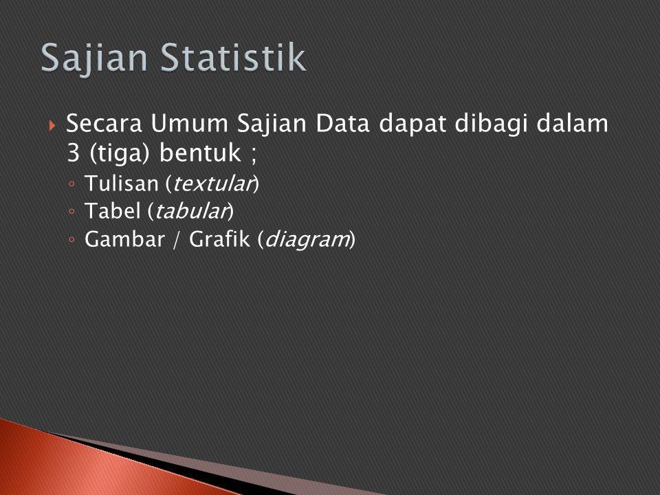 Sajian Statistik Secara Umum Sajian Data dapat dibagi dalam 3 (tiga) bentuk ; Tulisan (textular) Tabel (tabular)