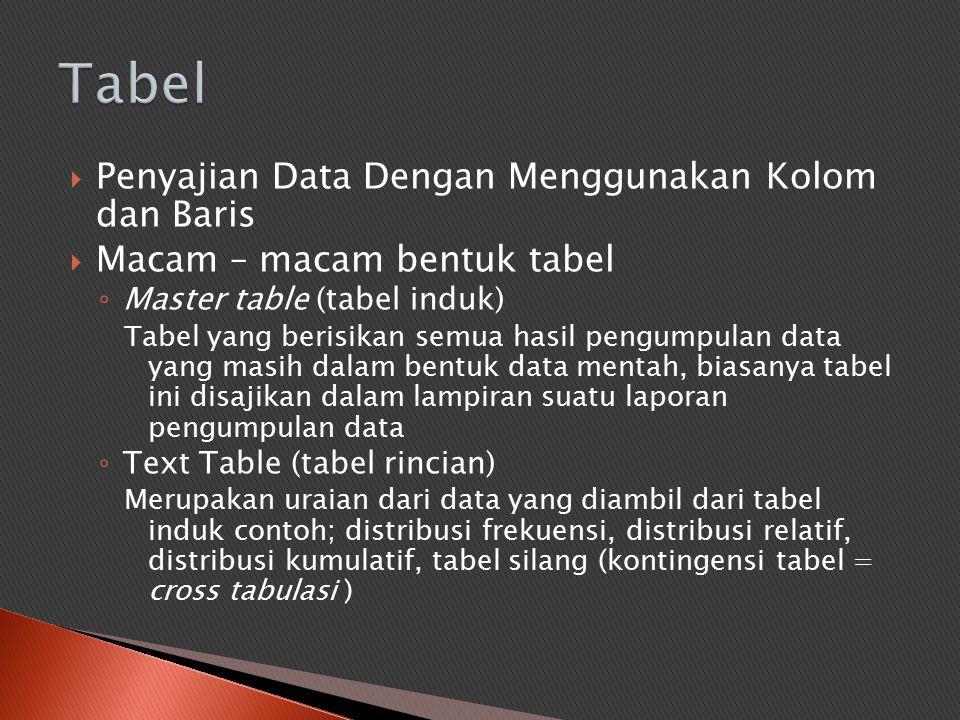 Tabel Penyajian Data Dengan Menggunakan Kolom dan Baris