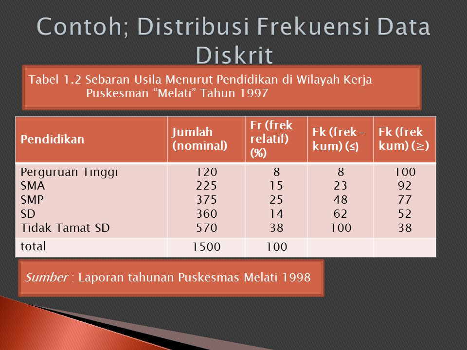 Contoh; Distribusi Frekuensi Data Diskrit