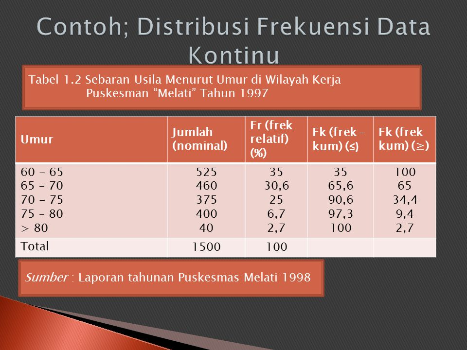 Contoh; Distribusi Frekuensi Data Kontinu