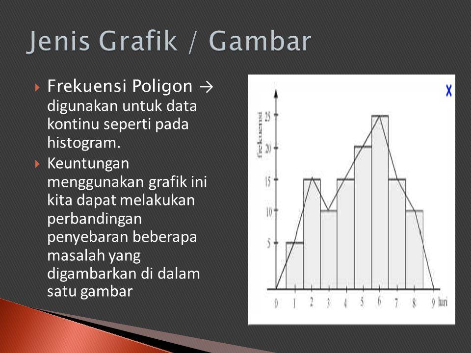 Jenis Grafik / Gambar Frekuensi Poligon → digunakan untuk data kontinu seperti pada histogram.