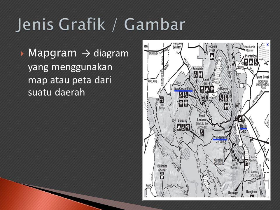 Jenis Grafik / Gambar Mapgram → diagram yang menggunakan map atau peta dari suatu daerah