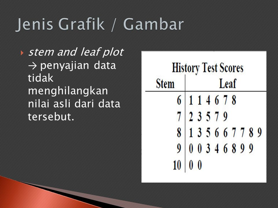 Jenis Grafik / Gambar stem and leaf plot → penyajian data tidak menghilangkan nilai asli dari data tersebut.