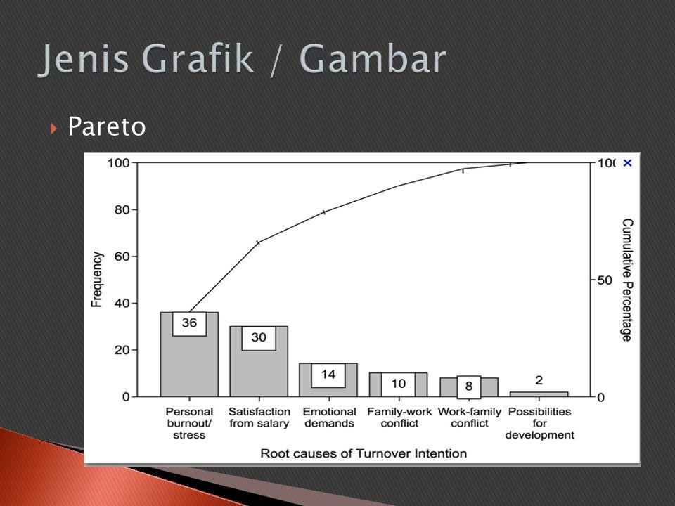 Jenis Grafik / Gambar Pareto