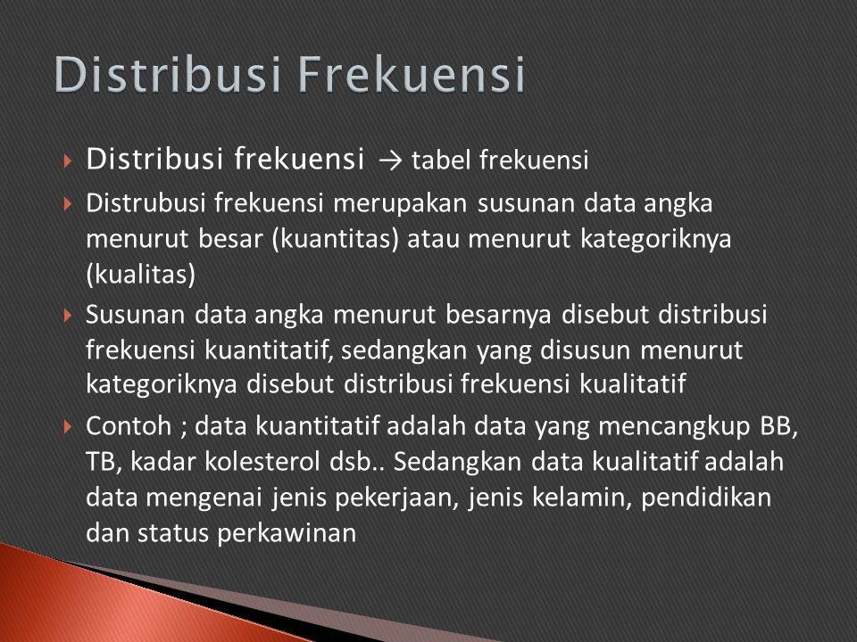 Distribusi Frekuensi Distribusi frekuensi → tabel frekuensi