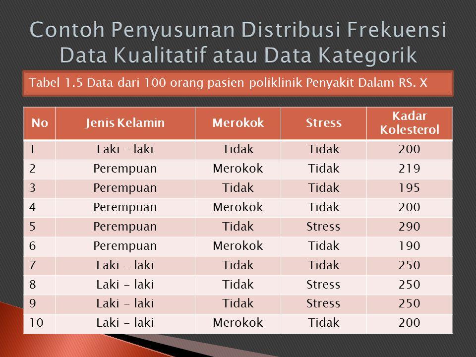 Contoh Penyusunan Distribusi Frekuensi Data Kualitatif atau Data Kategorik