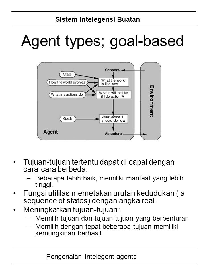Agent types; goal-based
