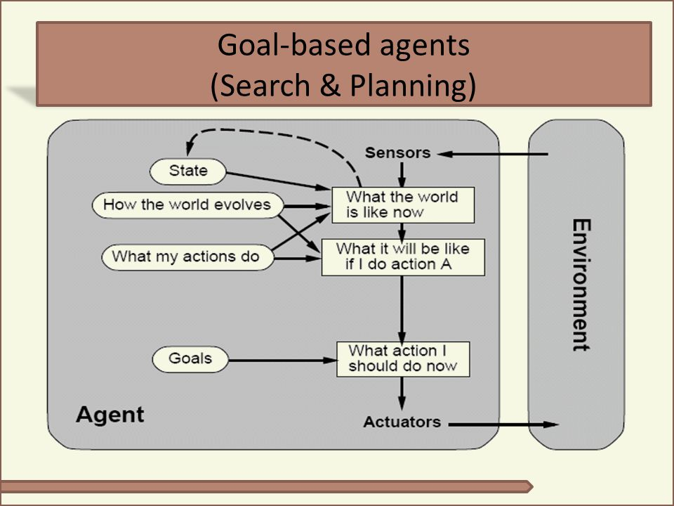 Goal-based agents (Search & Planning)