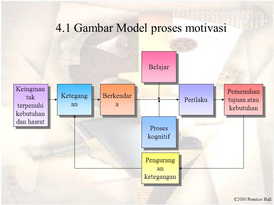 4.1 Gambar Model proses motivasi