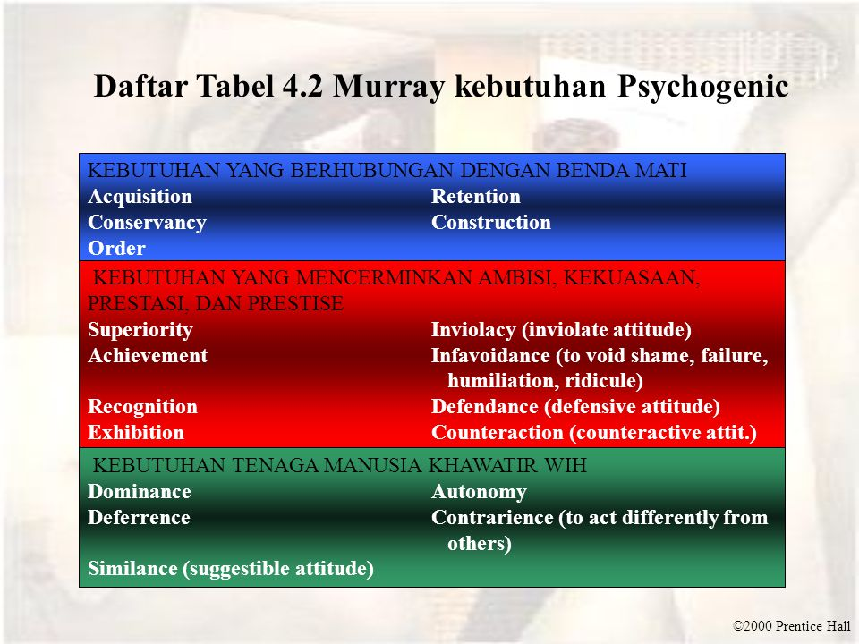 Daftar Tabel 4.2 Murray kebutuhan Psychogenic