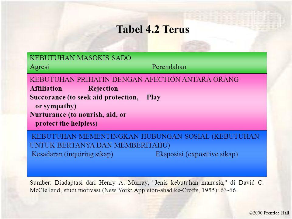 Tabel 4.2 Terus KEBUTUHAN MASOKIS SADO Agresi Perendahan