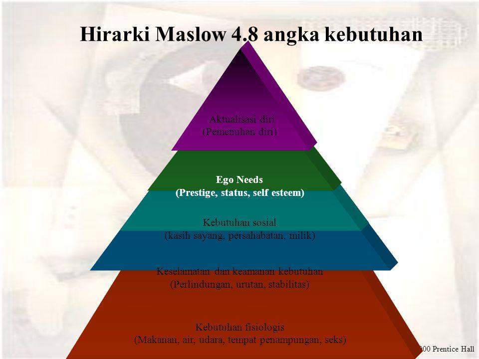 Hirarki Maslow 4.8 angka kebutuhan (Prestige, status, self esteem)