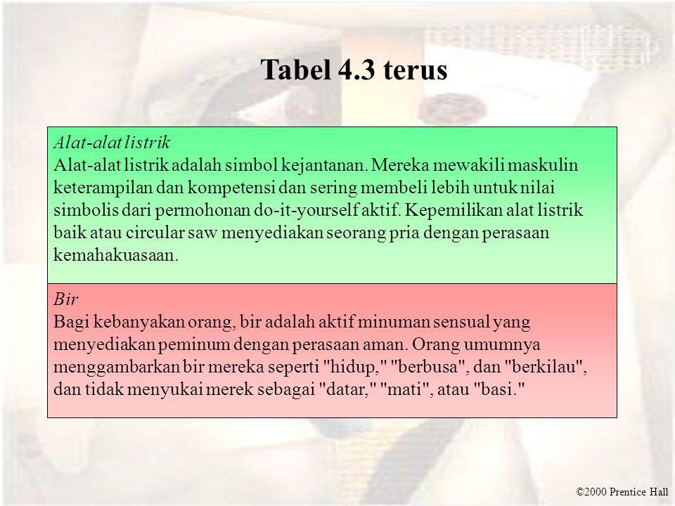Tabel 4.3 terus Alat-alat listrik