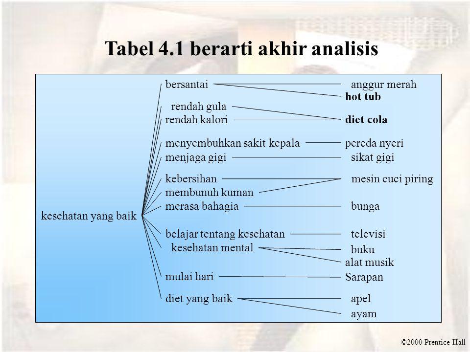 Tabel 4.1 berarti akhir analisis