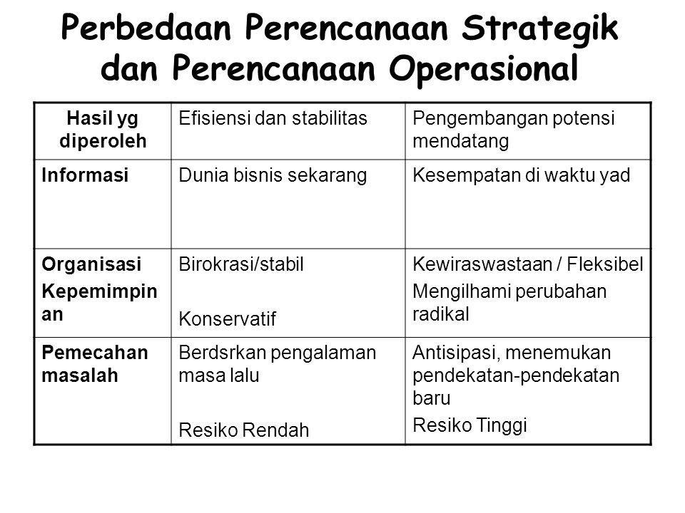 Perbedaan Perencanaan Strategik dan Perencanaan Operasional