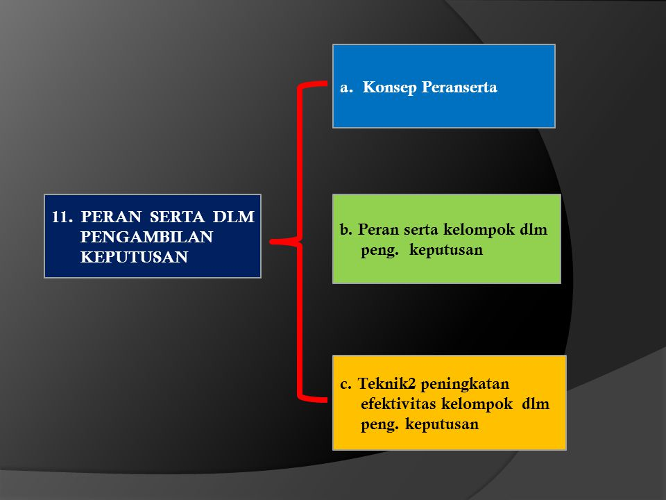 a. Konsep Peranserta 11. PERAN SERTA DLM PENGAMBILAN KEPUTUSAN. b. Peran serta kelompok dlm peng. keputusan.