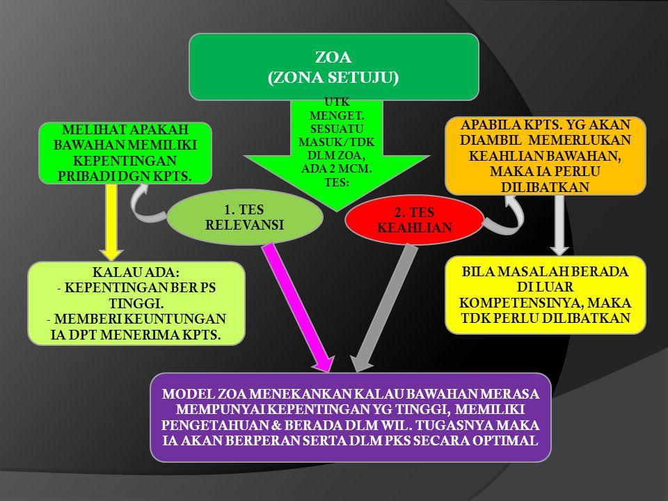 ZOA (ZONA SETUJU) UTK MENGET. SESUATU MASUK/TDK DLM ZOA, ADA 2 MCM. TES: