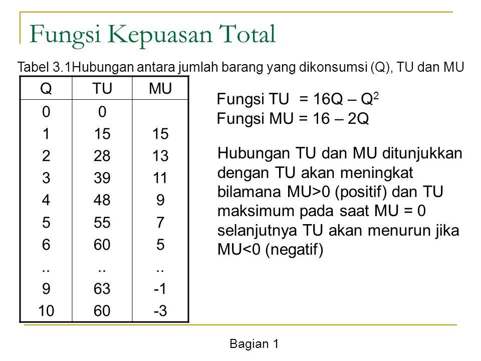 Fungsi Kepuasan Total Fungsi TU = 16Q – Q2 Fungsi MU = 16 – 2Q