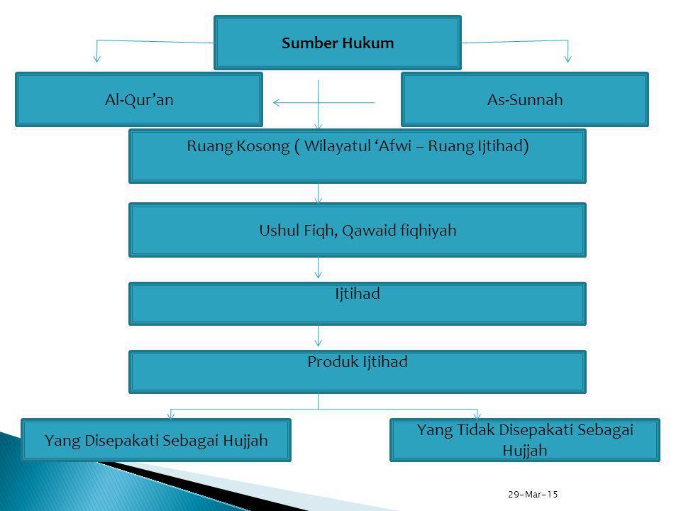 Ruang Kosong ( Wilayatul 'Afwi – Ruang Ijtihad)