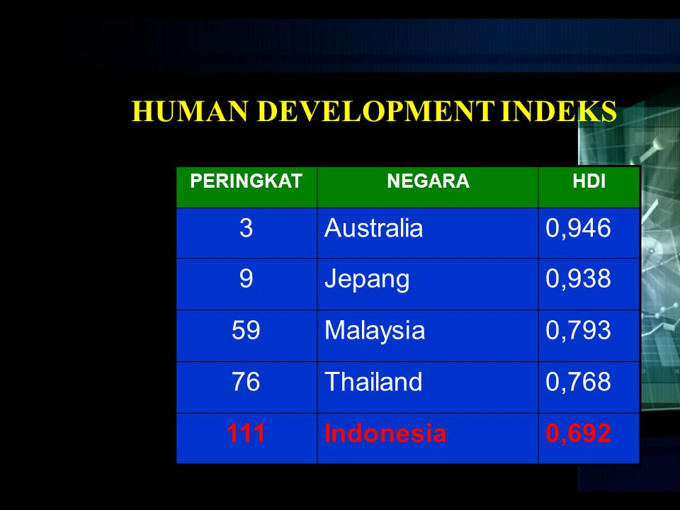 HUMAN DEVELOPMENT INDEKS
