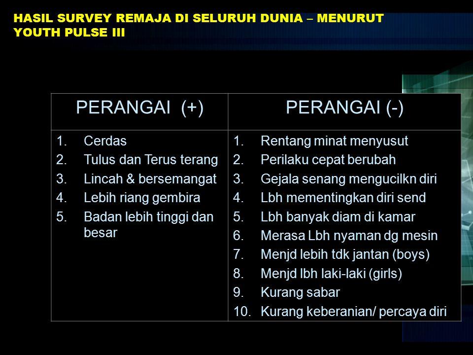HASIL SURVEY REMAJA DI SELURUH DUNIA – MENURUT YOUTH PULSE III