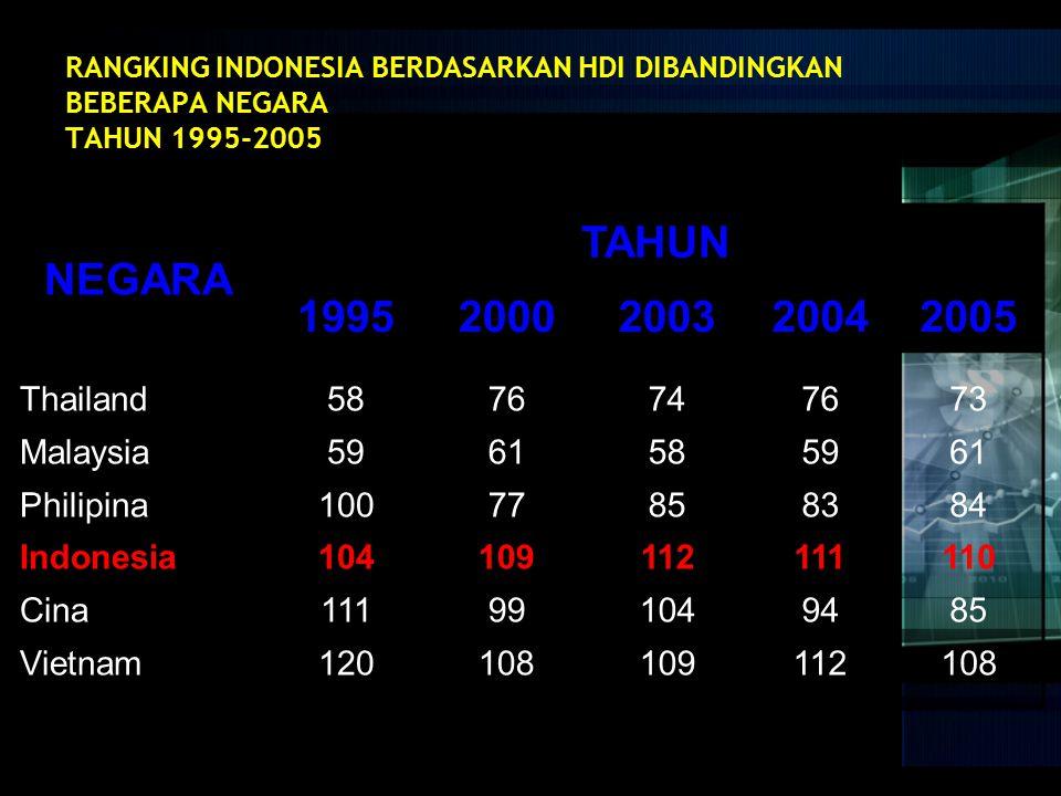 NEGARA TAHUN 1995 2000 2003 2004 2005 Thailand Malaysia Philipina