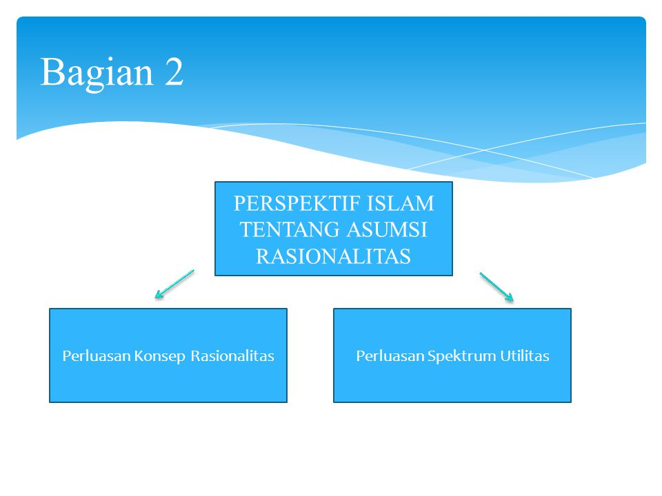 Bagian 2 PERSPEKTIF ISLAM TENTANG ASUMSI RASIONALITAS
