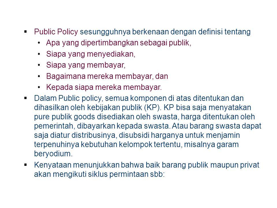 Public Policy sesungguhnya berkenaan dengan definisi tentang