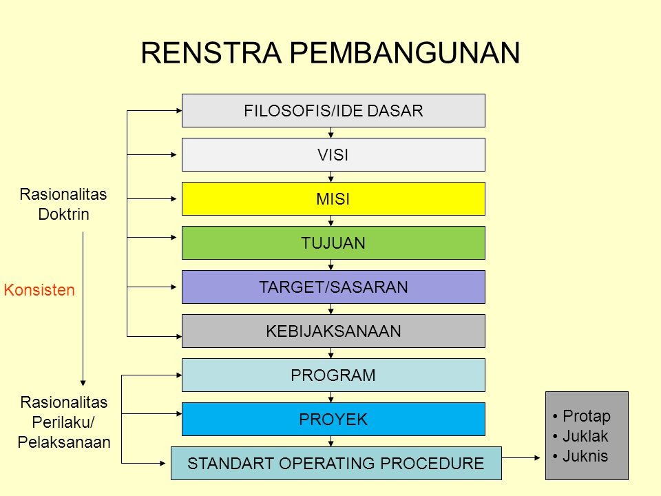 STANDART OPERATING PROCEDURE