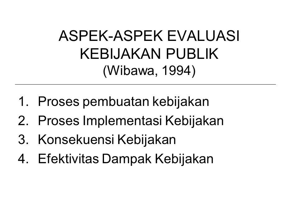 ASPEK-ASPEK EVALUASI KEBIJAKAN PUBLIK (Wibawa, 1994)